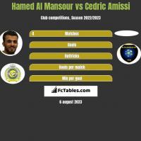 Hamed Al Mansour vs Cedric Amissi h2h player stats