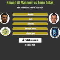Hamed Al Mansour vs Emre Colak h2h player stats