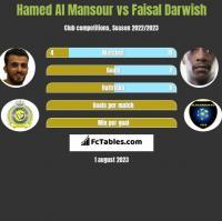 Hamed Al Mansour vs Faisal Darwish h2h player stats
