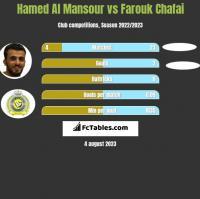 Hamed Al Mansour vs Farouk Chafai h2h player stats