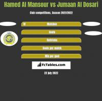 Hamed Al Mansour vs Jumaan Al Dosari h2h player stats