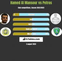 Hamed Al Mansour vs Petros h2h player stats