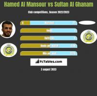 Hamed Al Mansour vs Sultan Al Ghanam h2h player stats