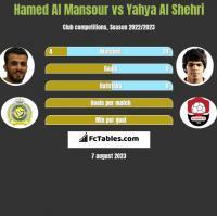 Hamed Al Mansour vs Yahya Al Shehri h2h player stats