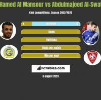 Hamed Al Mansour vs Abdulmajeed Al-Swat h2h player stats