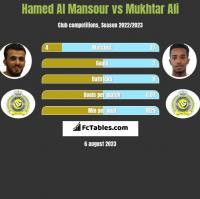 Hamed Al Mansour vs Mukhtar Ali h2h player stats