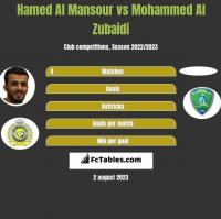 Hamed Al Mansour vs Mohammed Al Zubaidi h2h player stats