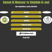 Hamed Al Mansour vs Abdullah Al Joui h2h player stats