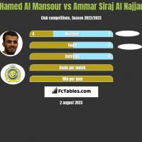 Hamed Al Mansour vs Ammar Siraj Al Najjar h2h player stats