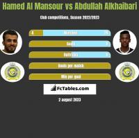 Hamed Al Mansour vs Abdullah Alkhaibari h2h player stats