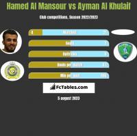 Hamed Al Mansour vs Ayman Al Khulaif h2h player stats