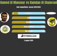 Hamed Al Mansour vs Hamdan Al Shamrani h2h player stats