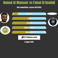 Hamed Al Mansour vs Fahad Al Rashidi h2h player stats