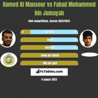 Hamed Al Mansour vs Fahad Mohammed bin Jumayah h2h player stats