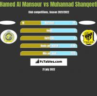Hamed Al Mansour vs Muhannad Shanqeeti h2h player stats
