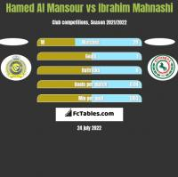 Hamed Al Mansour vs Ibrahim Mahnashi h2h player stats