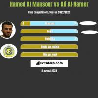Hamed Al Mansour vs Ali Al-Namer h2h player stats