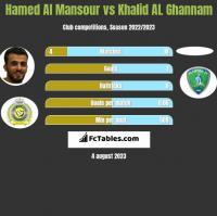 Hamed Al Mansour vs Khalid AL Ghannam h2h player stats