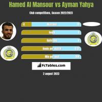 Hamed Al Mansour vs Ayman Yahya h2h player stats