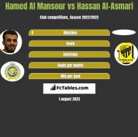 Hamed Al Mansour vs Hassan Al-Asmari h2h player stats