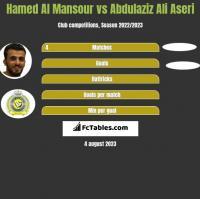 Hamed Al Mansour vs Abdulaziz Ali Aseri h2h player stats