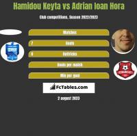 Hamidou Keyta vs Adrian Ioan Hora h2h player stats