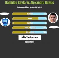 Hamidou Keyta vs Alexandru Buziuc h2h player stats