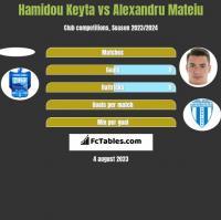 Hamidou Keyta vs Alexandru Mateiu h2h player stats