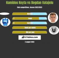 Hamidou Keyta vs Bogdan Vatajelu h2h player stats