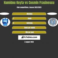 Hamidou Keyta vs Cosmin Frasinescu h2h player stats
