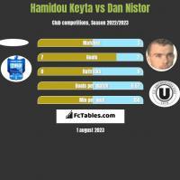Hamidou Keyta vs Dan Nistor h2h player stats