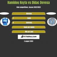 Hamidou Keyta vs Didac Devesa h2h player stats