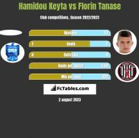 Hamidou Keyta vs Florin Tanase h2h player stats