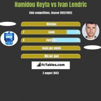Hamidou Keyta vs Ivan Lendric h2h player stats