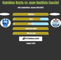 Hamidou Keyta vs Juan Bautista Cascini h2h player stats