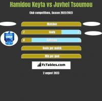 Hamidou Keyta vs Juvhel Tsoumou h2h player stats