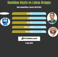 Hamidou Keyta vs Lukas Droppa h2h player stats