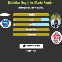 Hamidou Keyta vs Mario Rondon h2h player stats