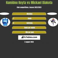 Hamidou Keyta vs Mickael Diakota h2h player stats