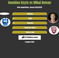 Hamidou Keyta vs Mihai Roman h2h player stats