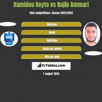 Hamidou Keyta vs Najib Ammari h2h player stats