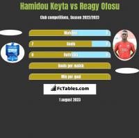 Hamidou Keyta vs Reagy Ofosu h2h player stats