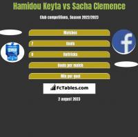 Hamidou Keyta vs Sacha Clemence h2h player stats