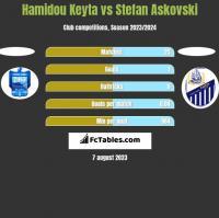 Hamidou Keyta vs Stefan Askovski h2h player stats