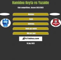 Hamidou Keyta vs Yazalde h2h player stats