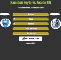 Hamidou Keyta vs Realdo Fili h2h player stats