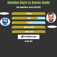 Hamidou Keyta vs Aymen Souda h2h player stats
