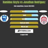 Hamidou Keyta vs Jonathan Rodriguez h2h player stats