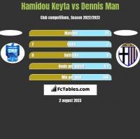 Hamidou Keyta vs Dennis Man h2h player stats