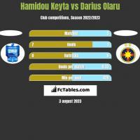 Hamidou Keyta vs Darius Olaru h2h player stats